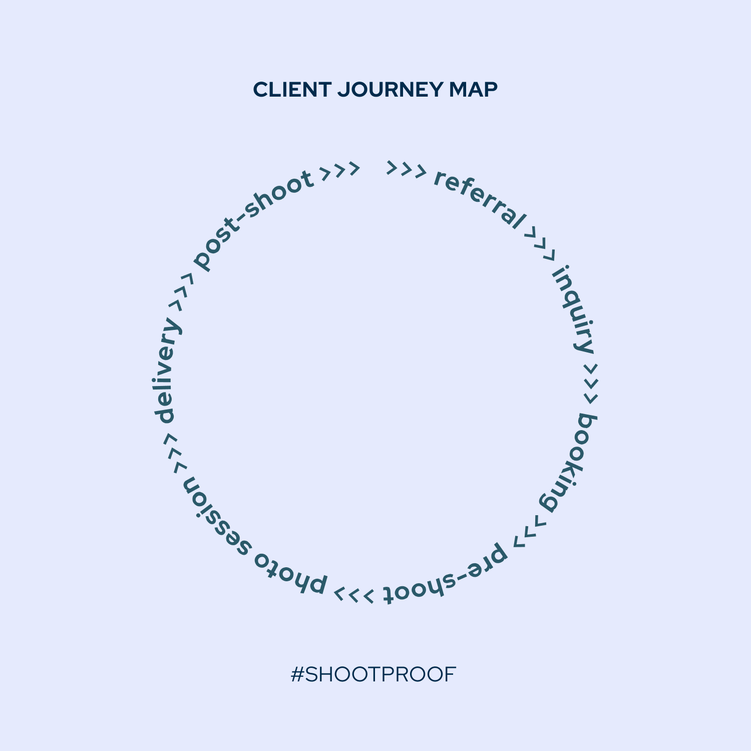 "A lavender box has the words ""client journey map"" displayed at the top. Centered in the box, a circle of text reads: ""referral, inquiry, booking, pre-shoot, photo session, delivery, post-shoot,"" with arrows guiding you from one task to the next. This graphic was created by ShootProof to help photographers create an excellent client experience."