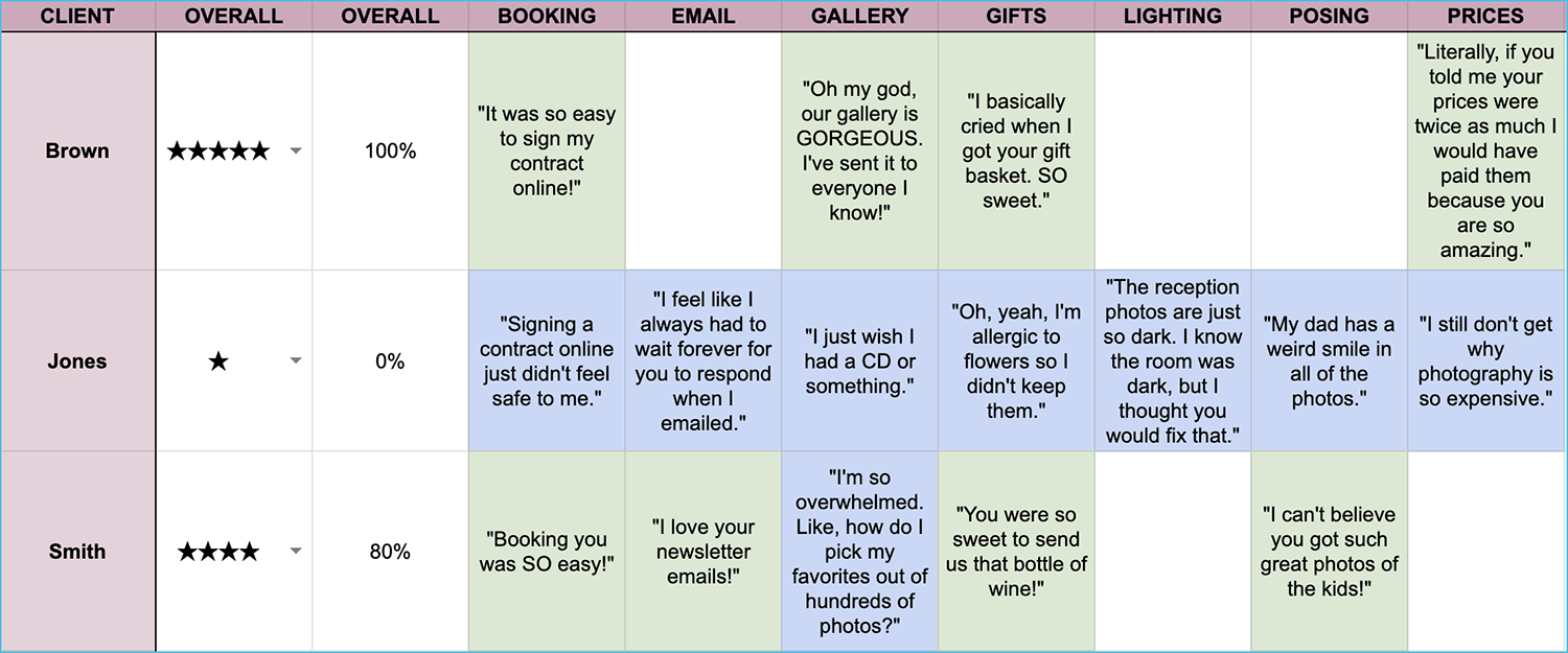 A sample of a client feedback spreadsheet for photographers.